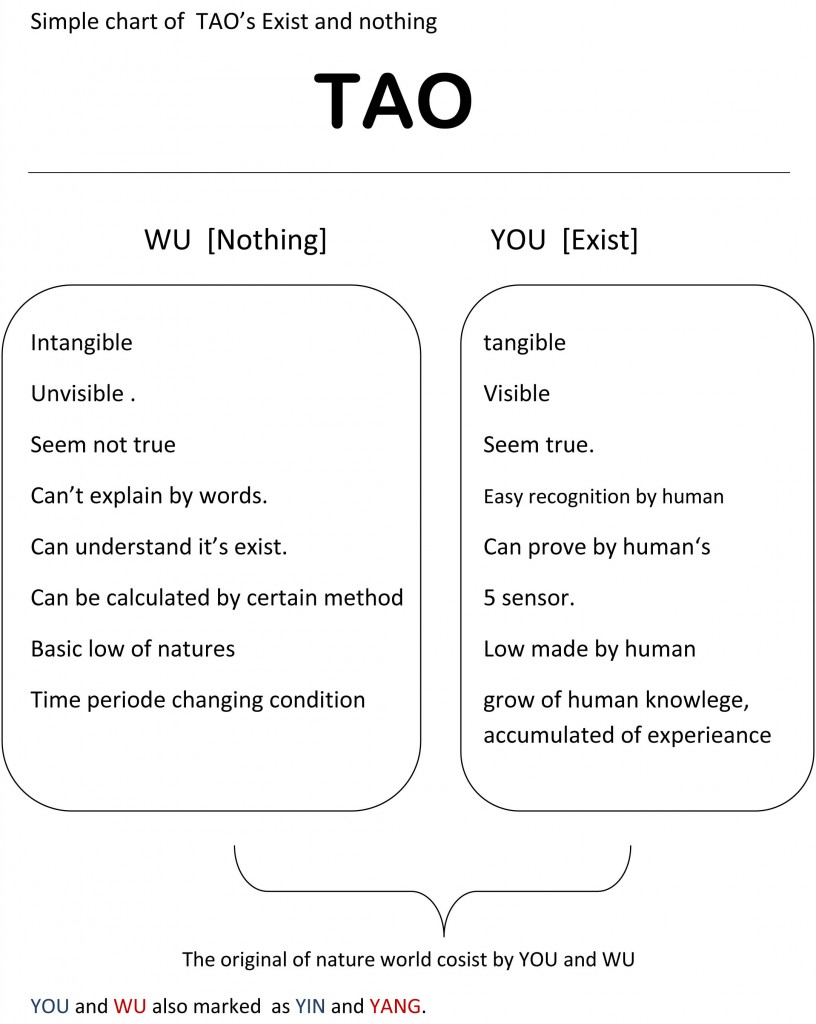 Simple chart of TAO